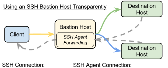 diagram of network bastion